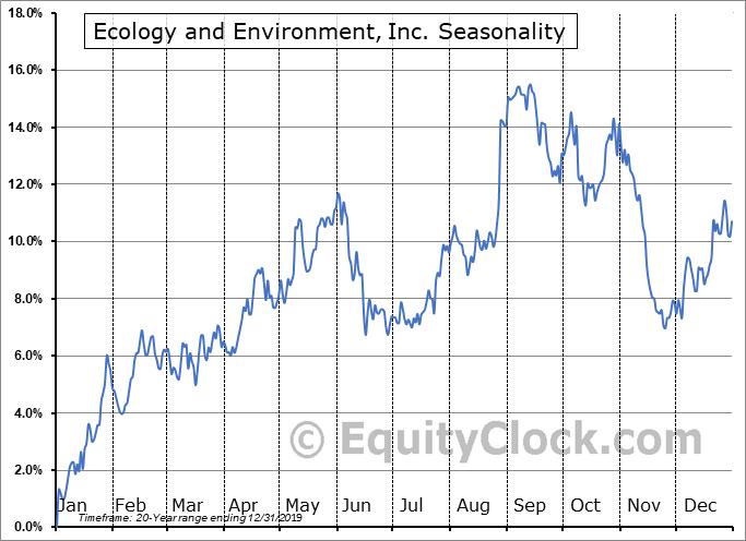 Ecology and Environment, Inc. (NASD:EEI) Seasonal Chart