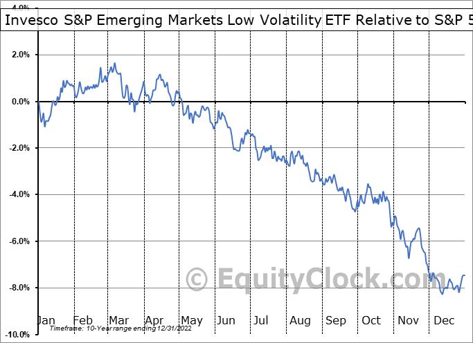 EELV Relative to the S&P 500