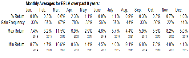 Monthly Seasonal Invesco S&P Emerging Markets Low Volatility ETF (AMEX:EELV)