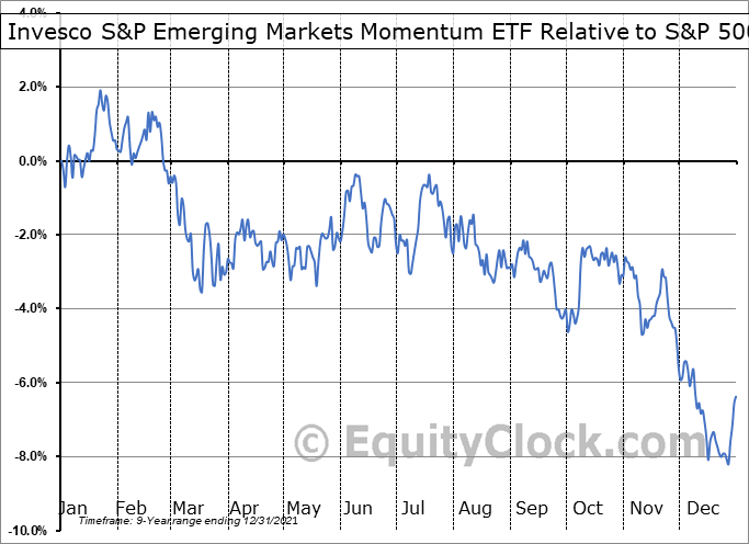 EEMO Relative to the S&P 500