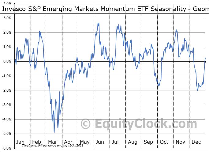 Invesco S&P Emerging Markets Momentum ETF (AMEX:EEMO) Seasonality