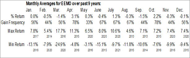 Monthly Seasonal Invesco S&P Emerging Markets Momentum ETF (AMEX:EEMO)