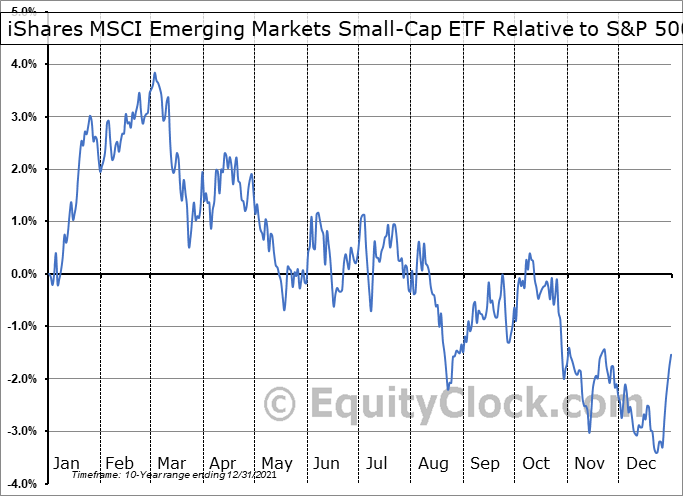 EEMS Relative to the S&P 500