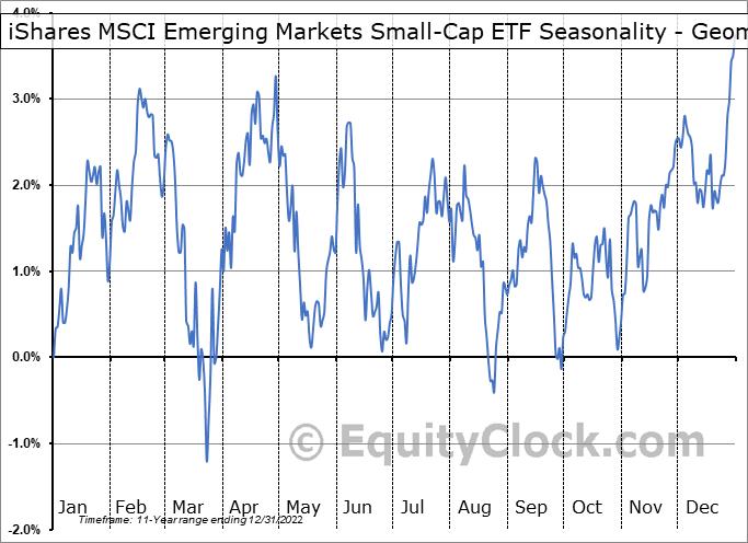 iShares MSCI Emerging Markets Small-Cap ETF (AMEX:EEMS) Seasonality
