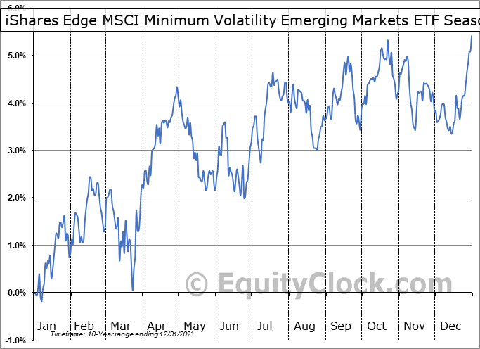 iShares Edge MSCI Minimum Volatility Emerging Markets ETF (AMEX:EEMV) Seasonal Chart