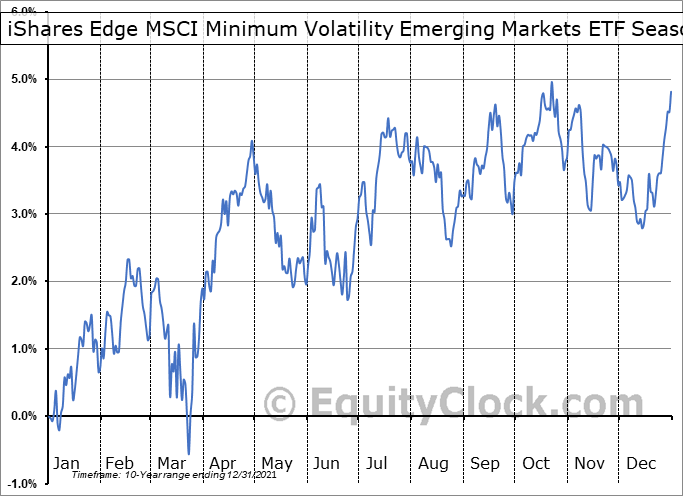 iShares Edge MSCI Minimum Volatility Emerging Markets ETF (AMEX:EEMV) Seasonality