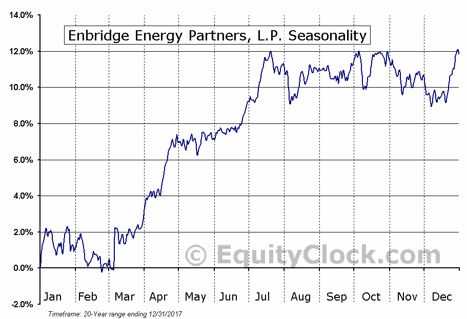 Enbridge Energy Partners, L.P. (NYSE:EEP) Seasonal Chart