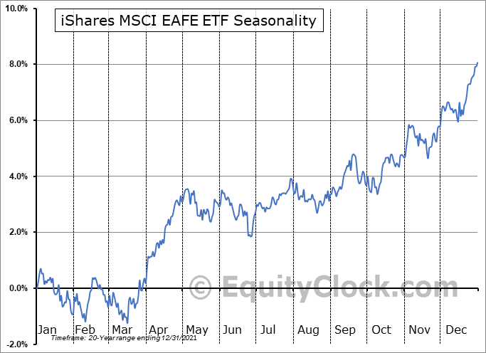iShares MSCI EAFE Index Fund  (NYSE:EFA) Seasonal Chart
