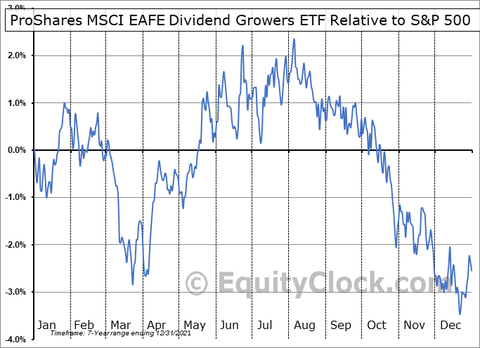 EFAD Relative to the S&P 500