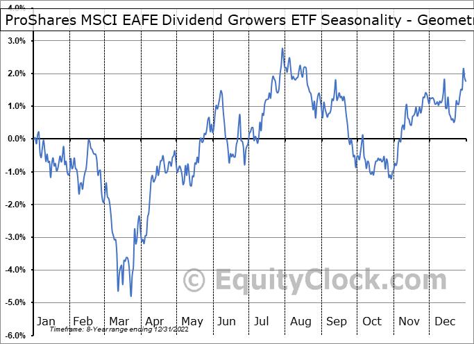 ProShares MSCI EAFE Dividend Growers ETF (NYSE:EFAD) Seasonality