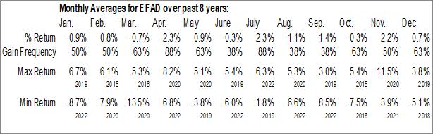 Monthly Seasonal ProShares MSCI EAFE Dividend Growers ETF (NYSE:EFAD)