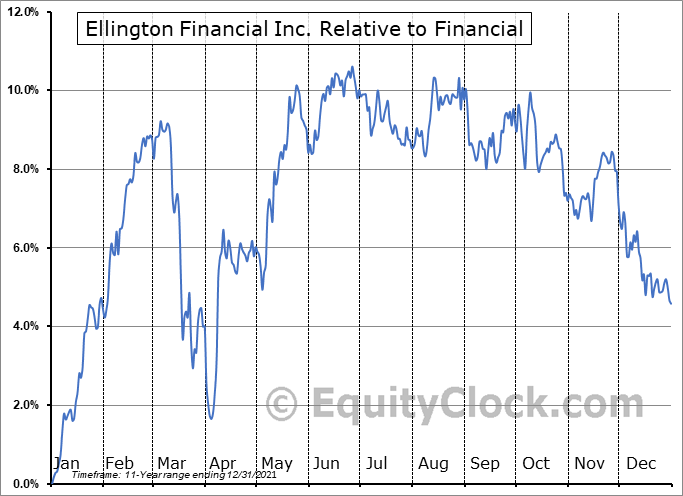 EFC Relative to the Sector