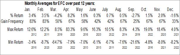 Monthly Seasonal Ellington Financial Inc. (NYSE:EFC)