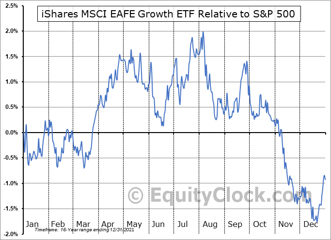 EFG Relative to the S&P 500