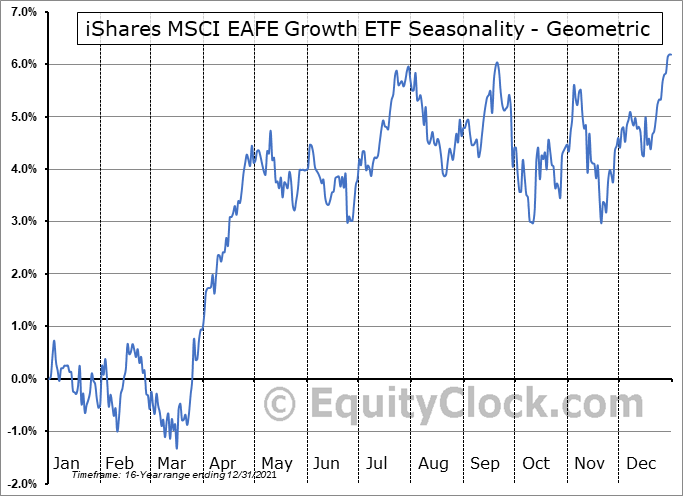iShares MSCI EAFE Growth ETF (NYSE:EFG) Seasonality