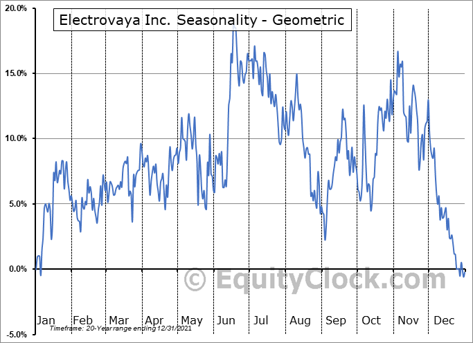 Electrovaya Inc. (TSE:EFL.TO) Seasonality