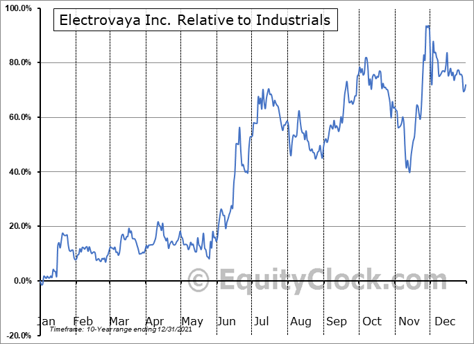 EFLVF Relative to the Sector