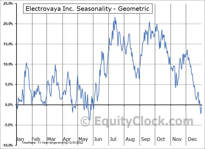 Electrovaya Inc. (OTCMKT:EFLVF) Seasonality