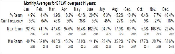 Monthly Seasonal Electrovaya Inc. (OTCMKT:EFLVF)