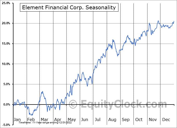 Element Financial Corp. (TSE:EFN.TO) Seasonal Chart