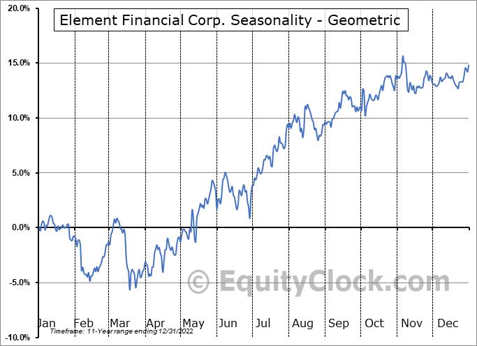 Element Financial Corp. (TSE:EFN.TO) Seasonality