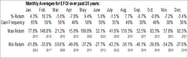 Monthly Seasonal Energy Focus, Inc. (NASD:EFOI)