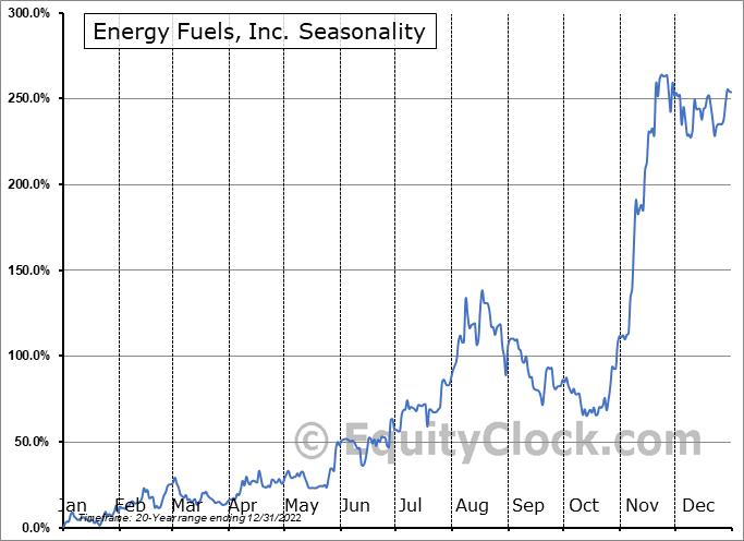 Energy Fuels, Inc. (TSE:EFR.TO) Seasonal Chart