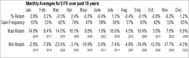 Monthly Seasonal Eaton Vance Senior Floating Rate Trust (NYSE:EFR)