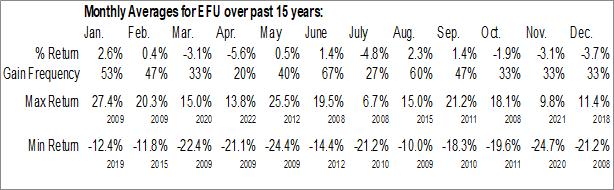 Monthly Seasonal ProShares UltraShort MSCI EAFE (NYSE:EFU)