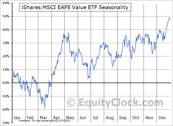 iShares MSCI EAFE Value ETF (NYSE:EFV) Seasonal Chart