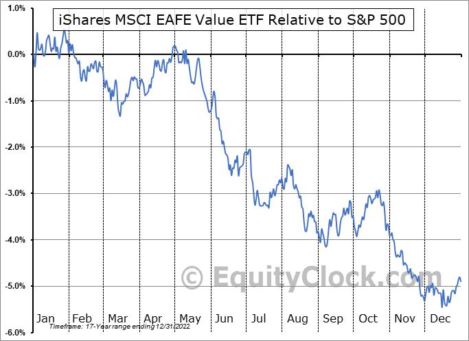 EFV Relative to the S&P 500