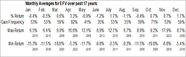 Monthly Seasonal iShares MSCI EAFE Value ETF (NYSE:EFV)
