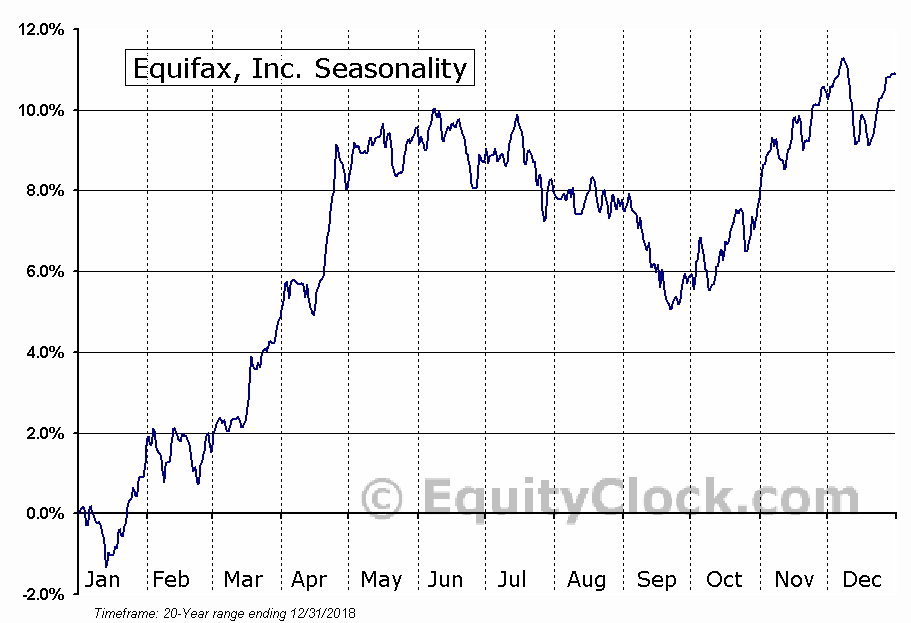 Equifax Inc.  (NYSE:EFX) Seasonal Chart