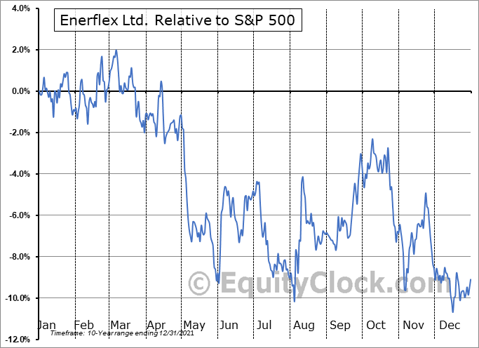 EFX.TO Relative to the S&P 500