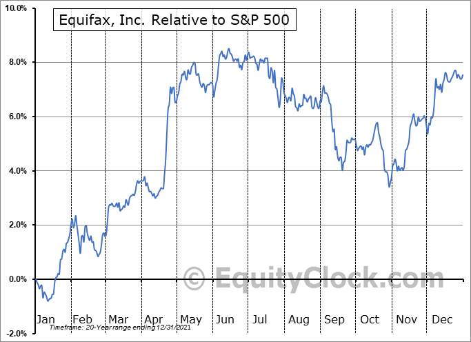 EFX Relative to the S&P 500