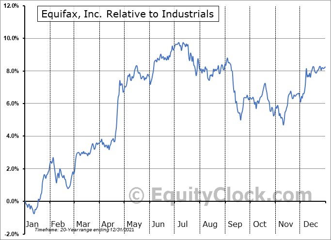 EFX Relative to the Sector