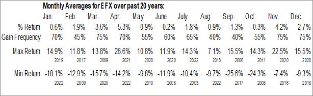 Monthly Seasonal Equifax, Inc. (NYSE:EFX)