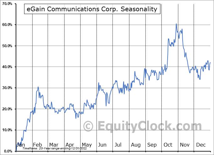 eGain Corporation Seasonal Chart