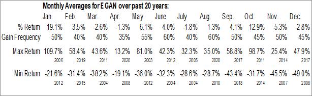 Monthly Seasonal eGain Communications Corp. (NASD:EGAN)