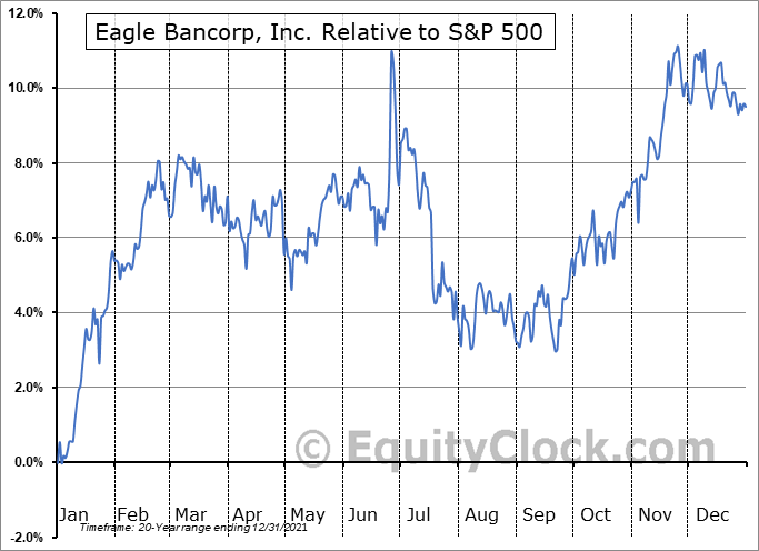 EGBN Relative to the S&P 500