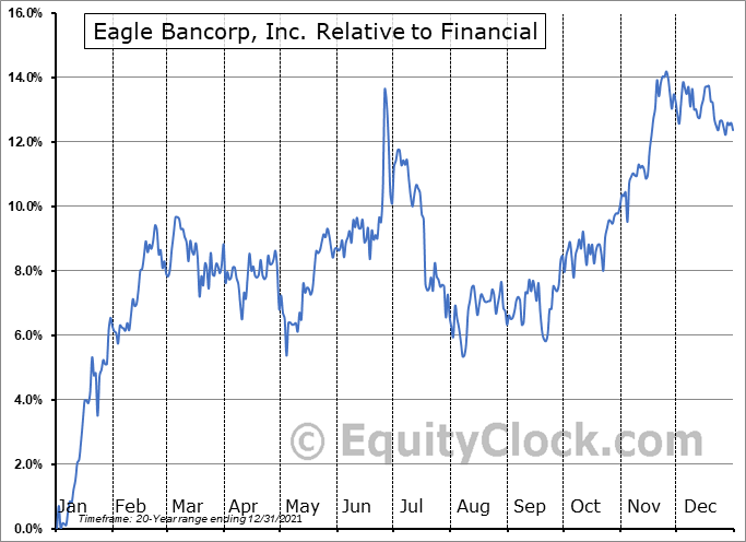 EGBN Relative to the Sector
