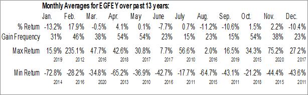 Monthly Seasonal Eurobank Ergasias SA (OTCMKT:EGFEY)