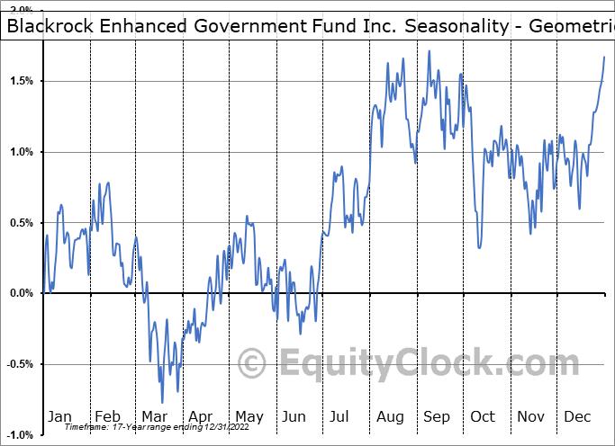 Blackrock Enhanced Government Fund Inc. (NYSE:EGF) Seasonality
