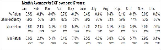 Monthly Seasonal Blackrock Enhanced Government Fund Inc. (NYSE:EGF)