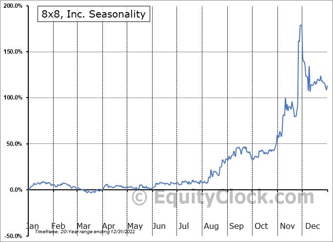 8x8, Inc. (NYSE:EGHT) Seasonal Chart