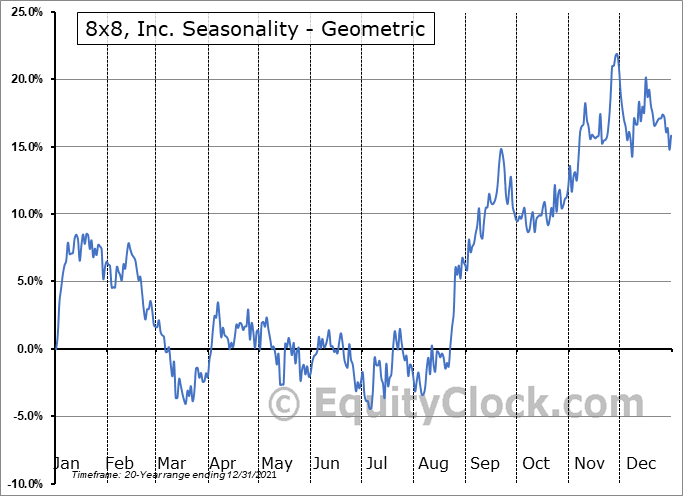 8x8, Inc. (NYSE:EGHT) Seasonality
