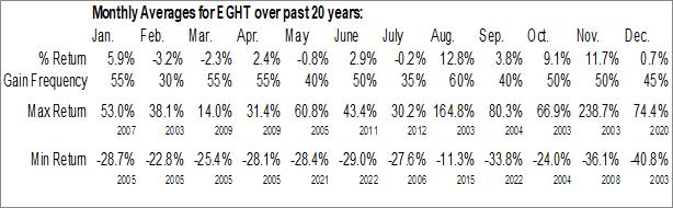 Monthly Seasonal 8x8, Inc. (NYSE:EGHT)