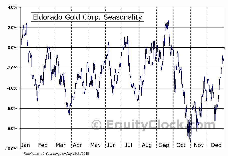 Eldorado Gold Corp. (NYSE:EGO) Seasonal Chart