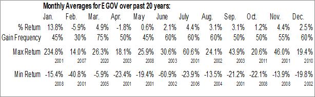 Monthly Seasonal National Information Consortium, Inc. (NASD:EGOV)