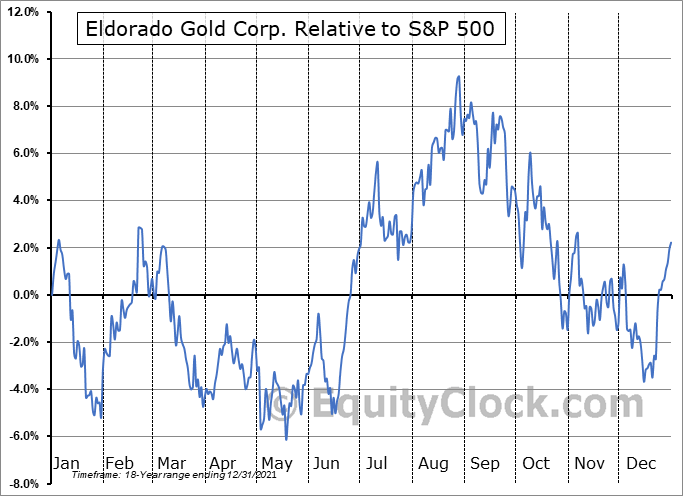 EGO Relative to the S&P 500